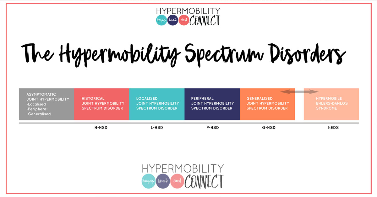 5a16a1cf16 HSD, JHS, hEDS... oh my! | Hypermobility Connect